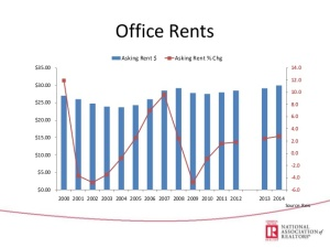 asking office rents