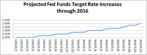 Fed-Funds-Projections_March-2015